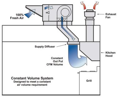 Types of Direct-Fired Gas Heaters