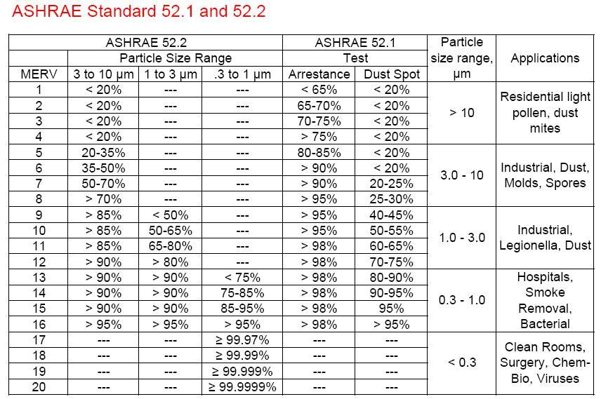 Pcu Filter Efficiency Chart
