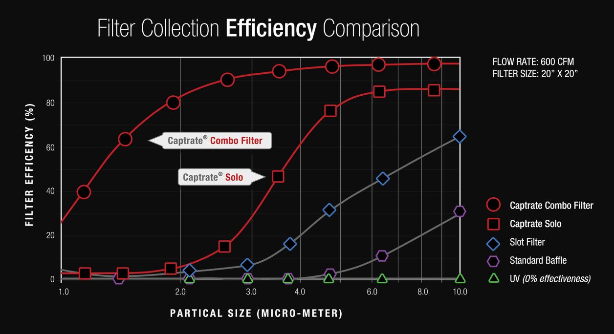 Efficiency Comparison Chart