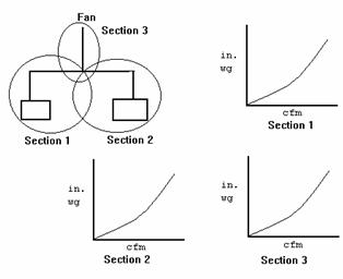 Air Flow, Air Systems, Pressure, and Fan Performance