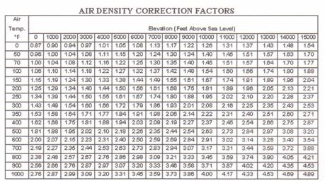 Air flow air systems pressure and fan performance - Atmospheric pressure conversion table ...